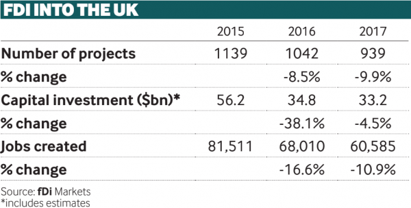 FDI into the UK (2015-17)