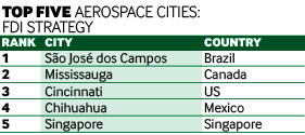 Aerospace charts 3