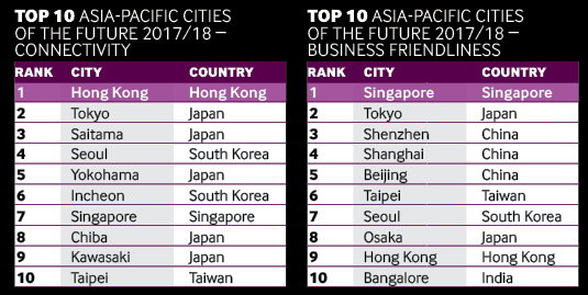 Apac cities charts 2