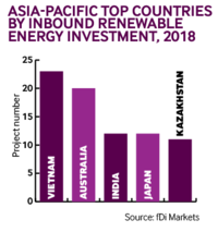 Apac inbound renewable 2018