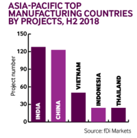 Apac manufaturing projects H2 2018