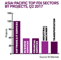 Apac projects Q2 2017