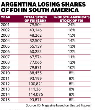 Argentina losing shares  of FDI in South America