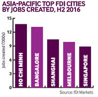 Asia-Pacific top FDI cities by jobs created