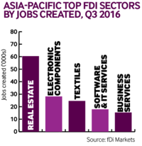 Asia-Pacific Top FDI Sectors by jobs created, Q3 2016