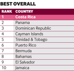 Caribbean and Central American Country of the Future best overall