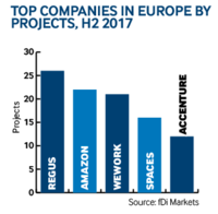 Company projects Europe H2 2017