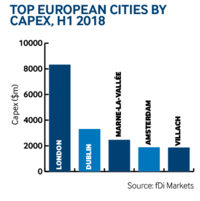 Europe cities capex H1 2018
