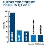 Europe city projects Q1 2018
