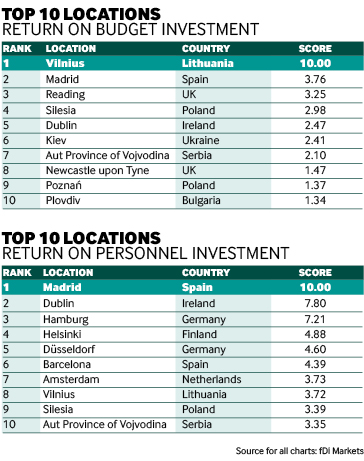 Us investment bank rankings indo forex broker