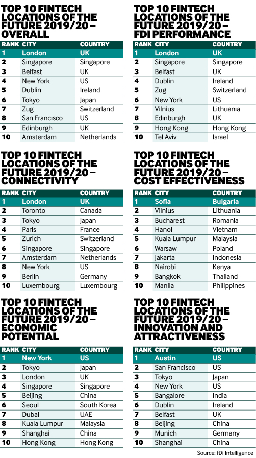 Fintech Locations of the Future 2019/20: London tops first
