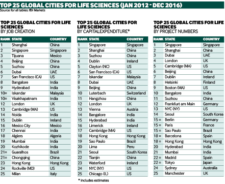 Global life sciences