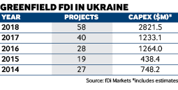 Greenfield FDI in Ukraine