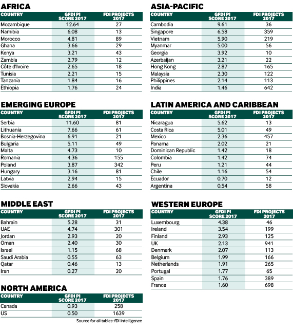 Greenfield FDI performance Index 2017 regions