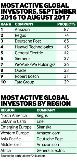 Investors of year 2017 chart