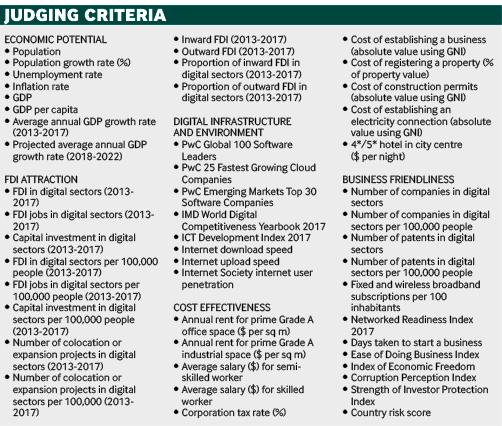 Digital Economies of the Future 2018/19 – FDI Strategy