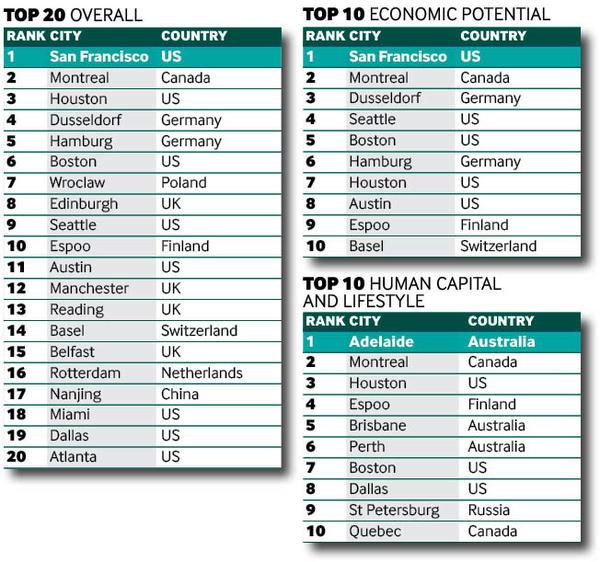 Tier 2 rankings tables
