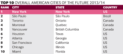 Top 10 Overall American Cities of the Future 2013/14