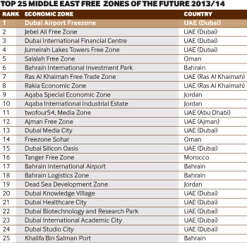 Top 25 Middle East Free  Zones of the Future 2013/14
