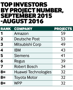 Top investors by project numbers 2016