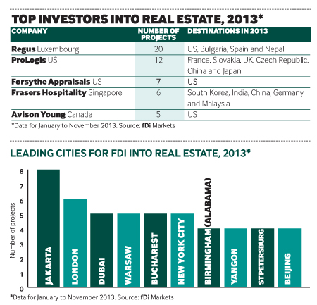 Top investors into real estate