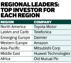 Top investorsfor each region 2016