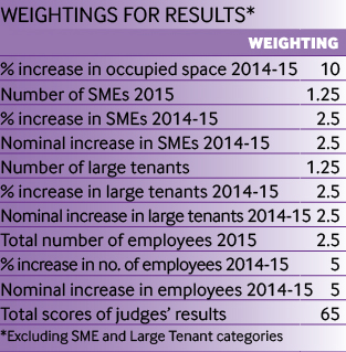 Weightings for results